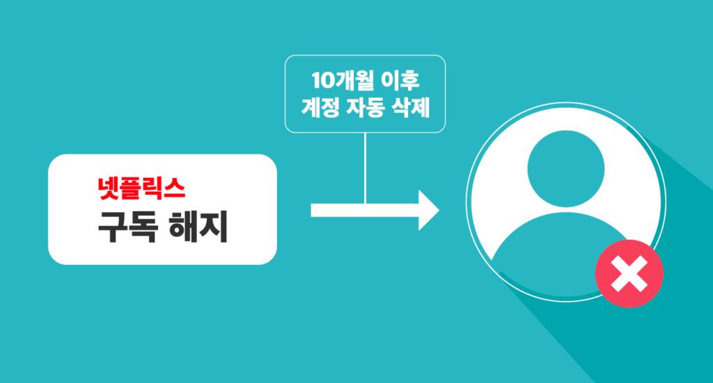 넷플릭스 구독 해지 후 10개월 지나면 계정 자동 삭제
