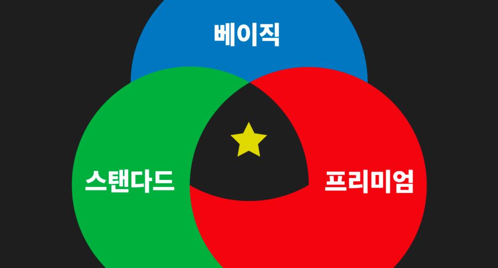 넷플릭스 멤버십 공통 요소
